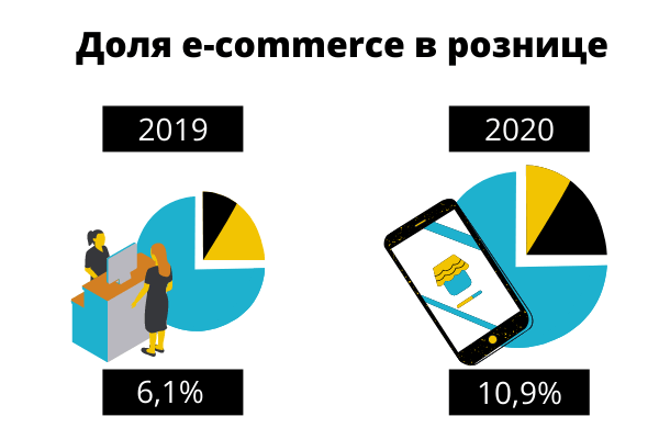 Доля e-commerce